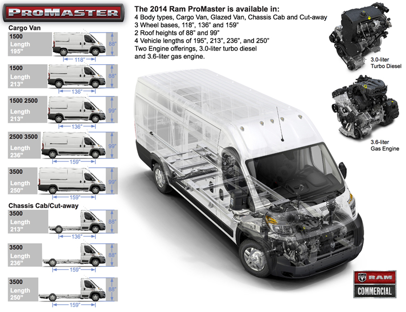 Best Cargo Van Junction Auto Family 2018 Ram Promaster At Commercial