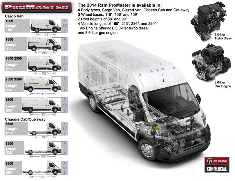 2014-RAM-ProMaster-sizes